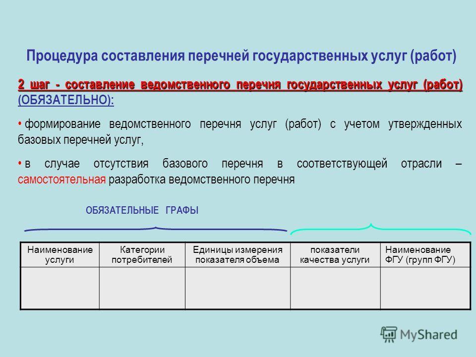 Процедура составления перечней государственных услуг (работ) 2 шаг - составление ведомственного перечня государственных услуг (работ) 2 шаг - составление ведомственного перечня государственных услуг (работ) (ОБЯЗАТЕЛЬНО): формирование ведомственного