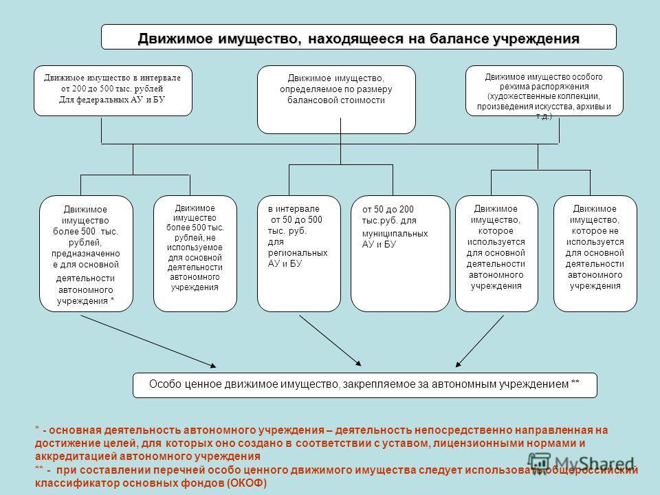 Движимое имущество, находящееся на балансе учреждения Движимое имущество в интервале от 200 до 500 тыс. рублей Для федеральных АУ и БУ Движимое имущество, определяемое по размеру балансовой стоимости Движимое имущество особого режима распоряжения (ху