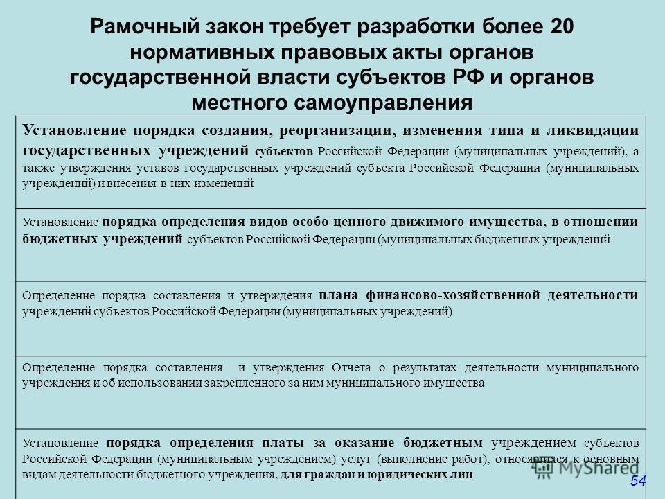 54 Рамочный закон требует разработки более 20 нормативных правовых акты органов государственной власти субъектов РФ и органов местного самоуправления Установление порядка создания, реорганизации, изменения типа и ликвидации государственных учреждений