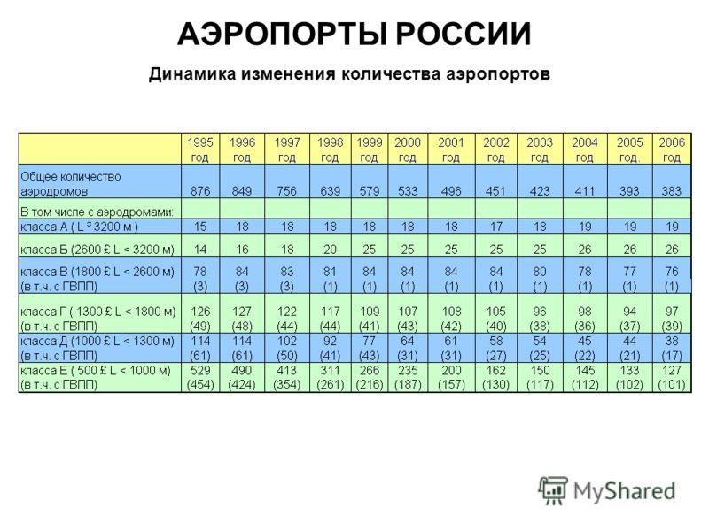 АЭРОПОРТЫ РОССИИ Динамика изменения количества аэропортов