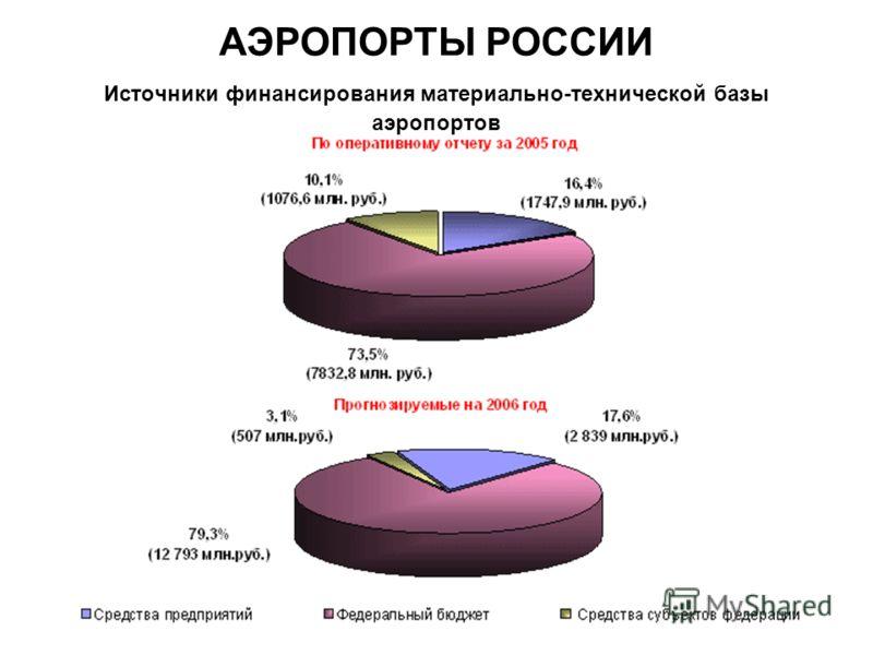 Источники финансирования материально-технической базы аэропортов АЭРОПОРТЫ РОССИИ