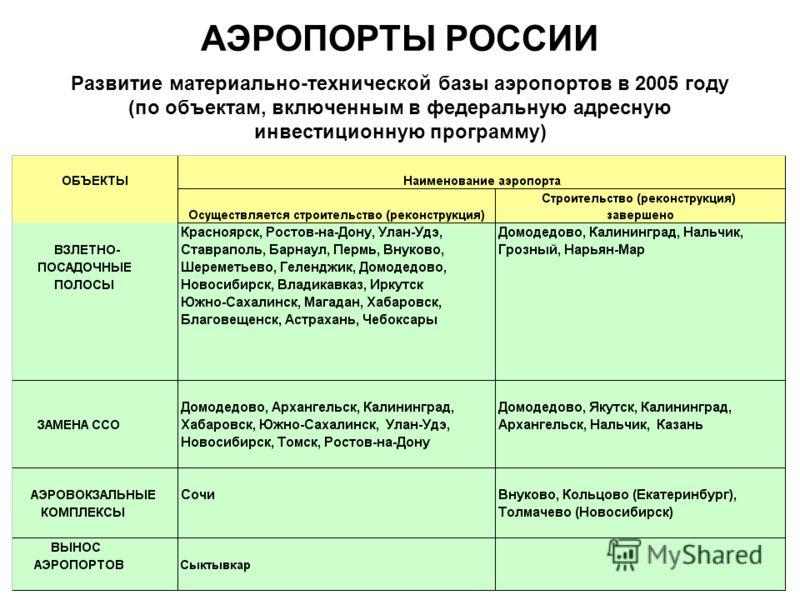Развитие материально-технической базы аэропортов в 2005 году (по объектам, включенным в федеральную адресную инвестиционную программу) АЭРОПОРТЫ РОССИИ