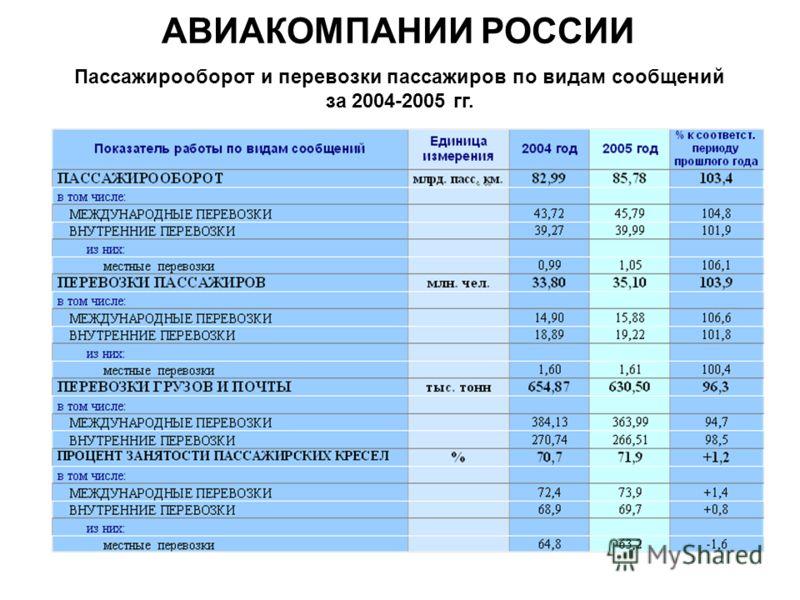 АВИАКОМПАНИИ РОССИИ Пассажирооборот и перевозки пассажиров по видам сообщений за 2004-2005 гг.