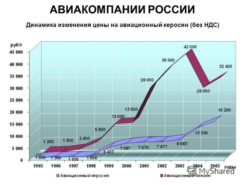 Динамика изменения цены на авиационный керосин (без НДС) АВИАКОМПАНИИ РОССИИ