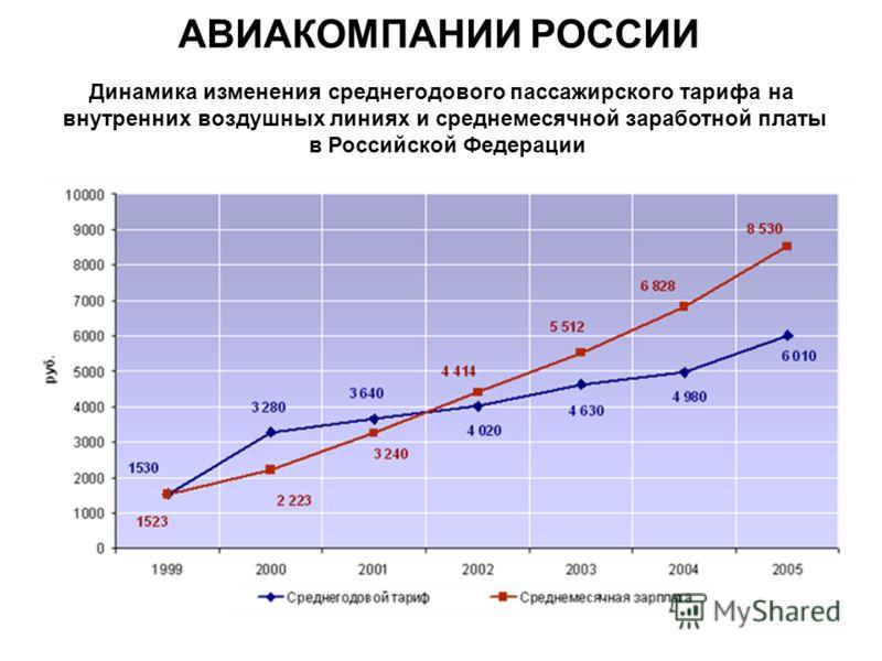 Динамика изменения среднегодового пассажирского тарифа на внутренних воздушных линиях и среднемесячной заработной платы в Российской Федерации АВИАКОМПАНИИ РОССИИ