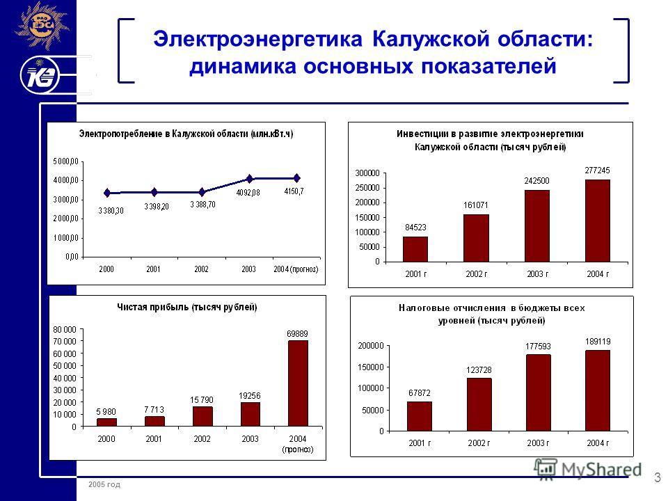 2005 год 3 Электроэнергетика Калужской области: динамика основных показателей