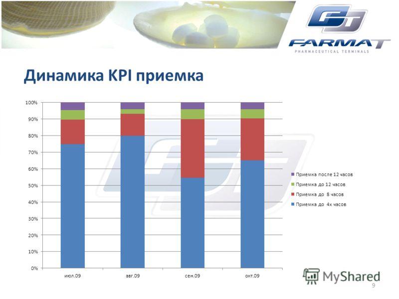Динамика KPI приемка 9