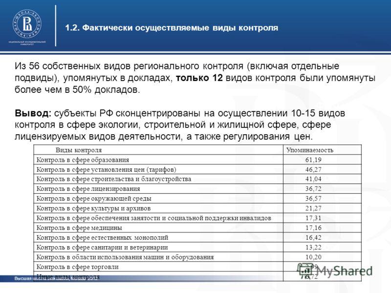 Высшая школа экономики, Москва, 2012 1.2. Фактически осуществляемые виды контроля фото Из 56 собственных видов регионального контроля (включая отдельные подвиды), упомянутых в докладах, только 12 видов контроля были упомянуты более чем в 50% докладов