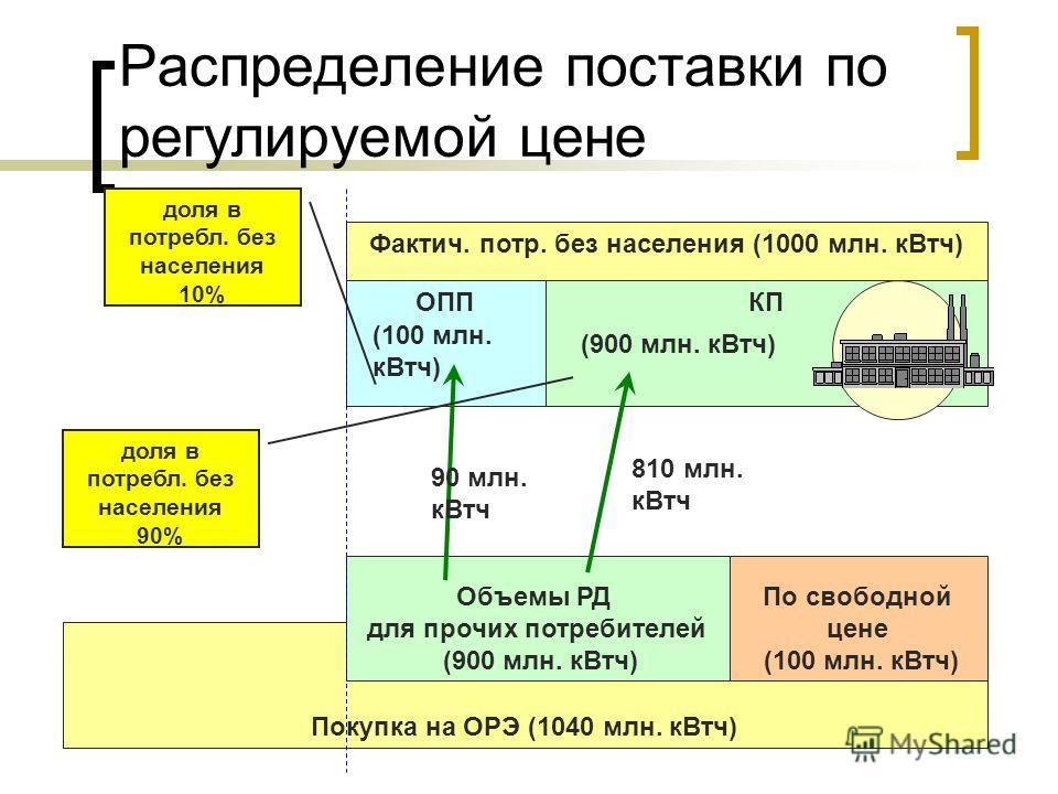 Фактич. потр. без населения (1000 млн. кВтч) Распределение поставки по регулируемой цене ОППКП Покупка на ОРЭ (1040 млн. кВтч) Объемы РД для прочих потребителей (900 млн. кВтч) По свободной цене (100 млн. кВтч) (900 млн. кВтч) (100 млн. кВтч) доля в