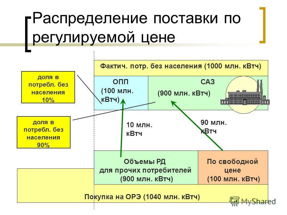 Фактич. потр. без населения (1000 млн. кВтч) Распределение поставки по регулируемой цене ОППСАЗ Покупка на ОРЭ (1040 млн. кВтч) Объемы РД для прочих потребителей (900 млн. кВтч) По свободной цене (100 млн. кВтч) (900 млн. кВтч) (100 млн. кВтч) доля в