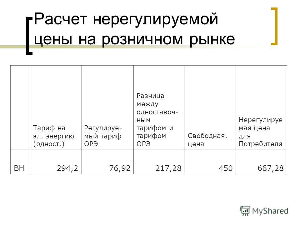 Расчет нерегулируемой цены на розничном рынке Тариф на эл. энергию (одност.) Регулируе- мый тариф ОРЭ Разница между одноставоч- ным тарифом и тарифом ОРЭ Свободная. цена Нерегулируе мая цена для Потребителя ВН294,276,92217,28450667,28