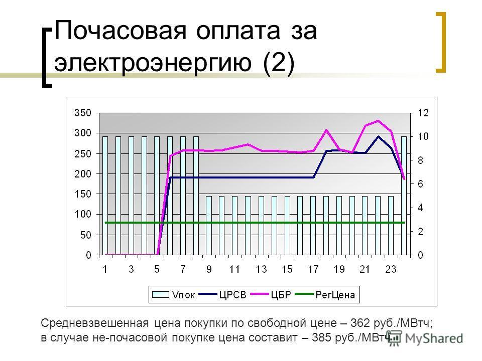 Почасовая оплата за электроэнергию (2) Средневзвешенная цена покупки по свободной цене – 362 руб./МВтч; в случае не-почасовой покупке цена составит – 385 руб./МВтч
