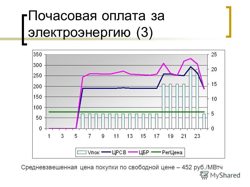 Почасовая оплата за электроэнергию (3) Средневзвешенная цена покупки по свободной цене – 452 руб./МВтч