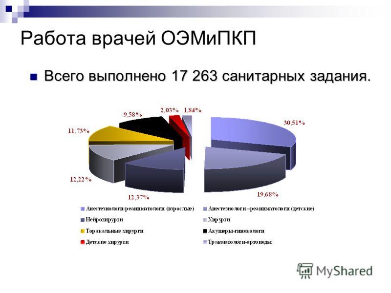 Работа врачей ОЭМиПКП Всего выполнено 17 263 санитарных задания. Всего выполнено 17 263 санитарных задания.