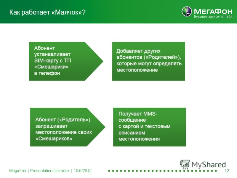 MegaFon | Presentation title here | 8/20/2012 12 Как работает «Маячок»?