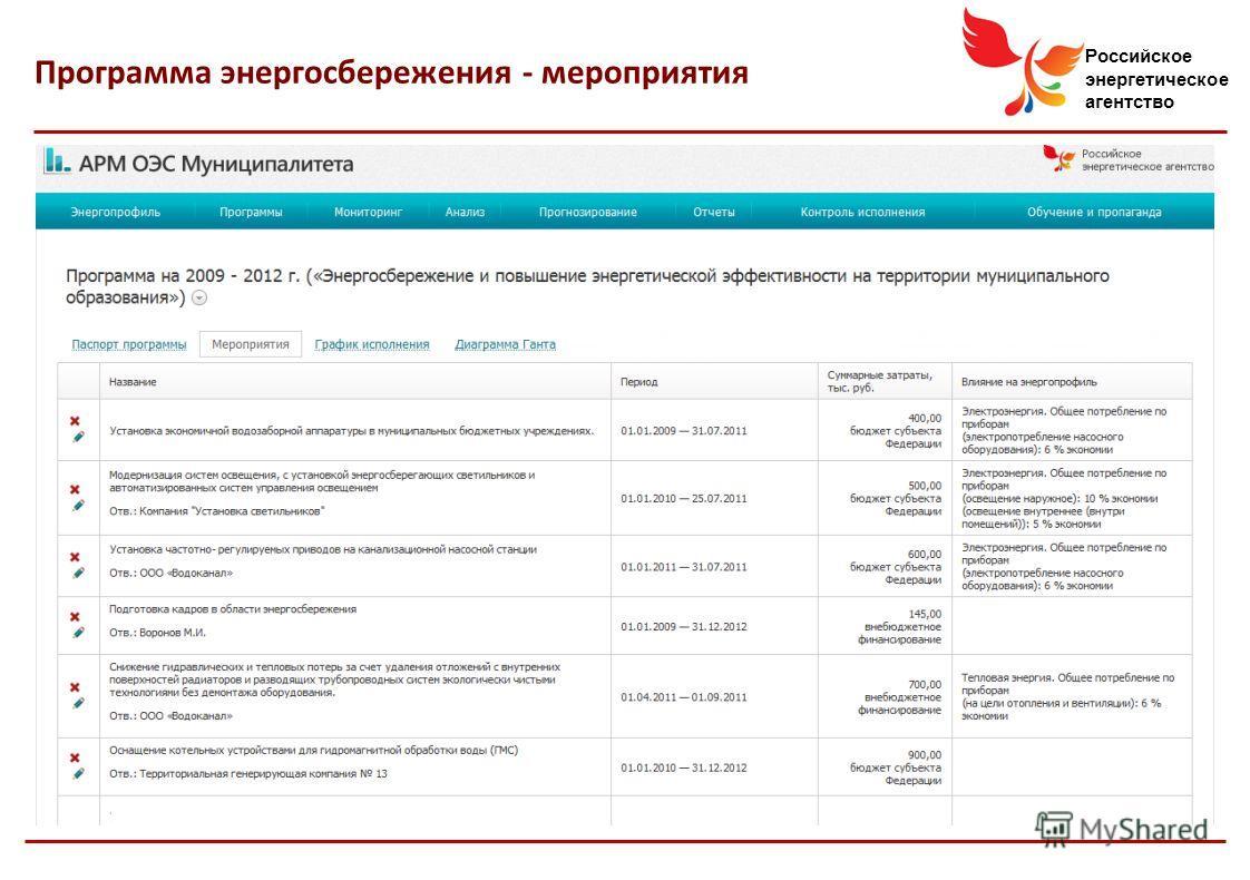 Российское энергетическое агентство Программа энергосбережения - мероприятия