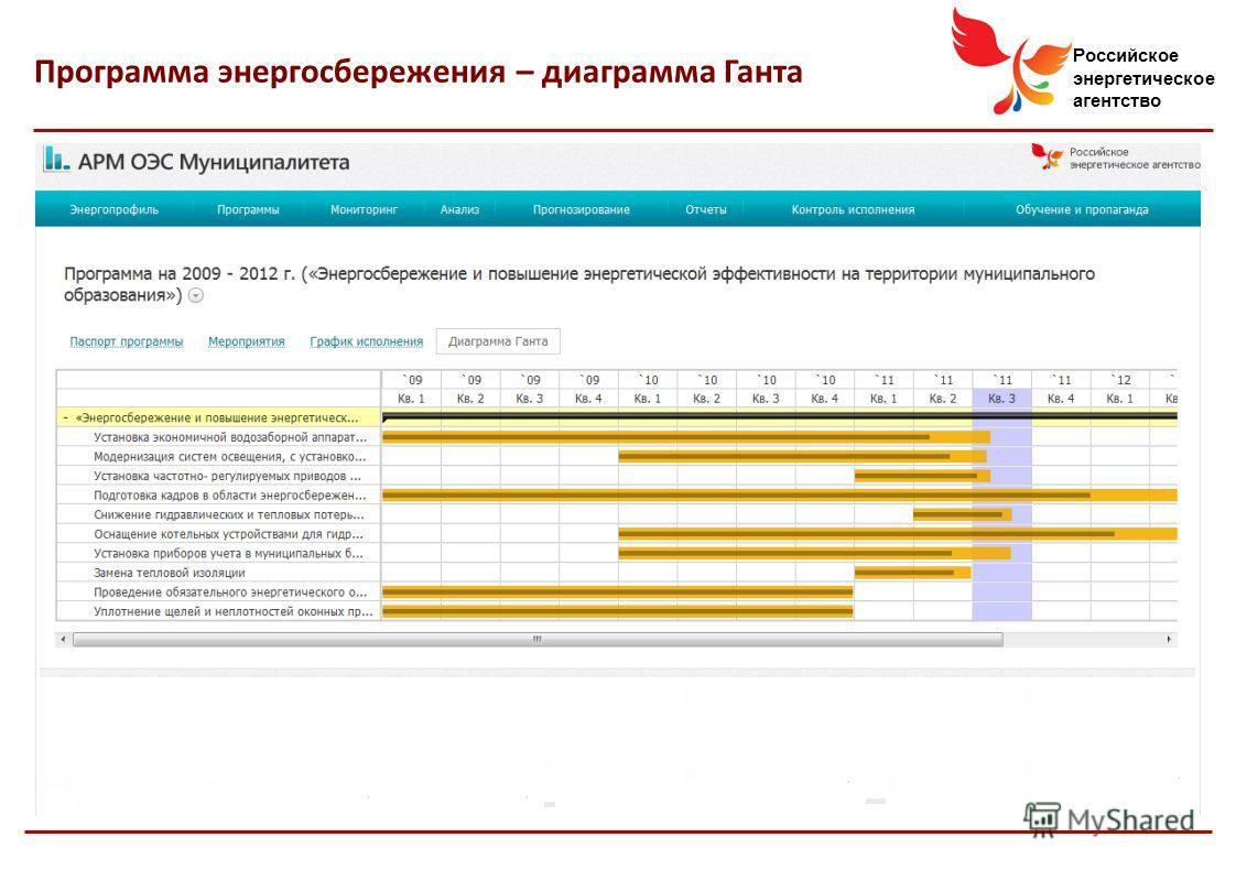 Российское энергетическое агентство Программа энергосбережения – диаграмма Ганта