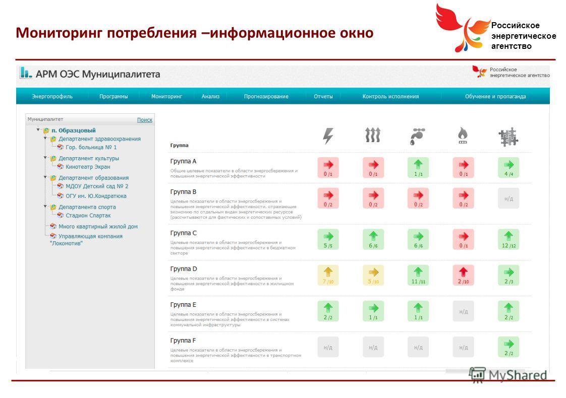 Российское энергетическое агентство Мониторинг потребления –информационное окно