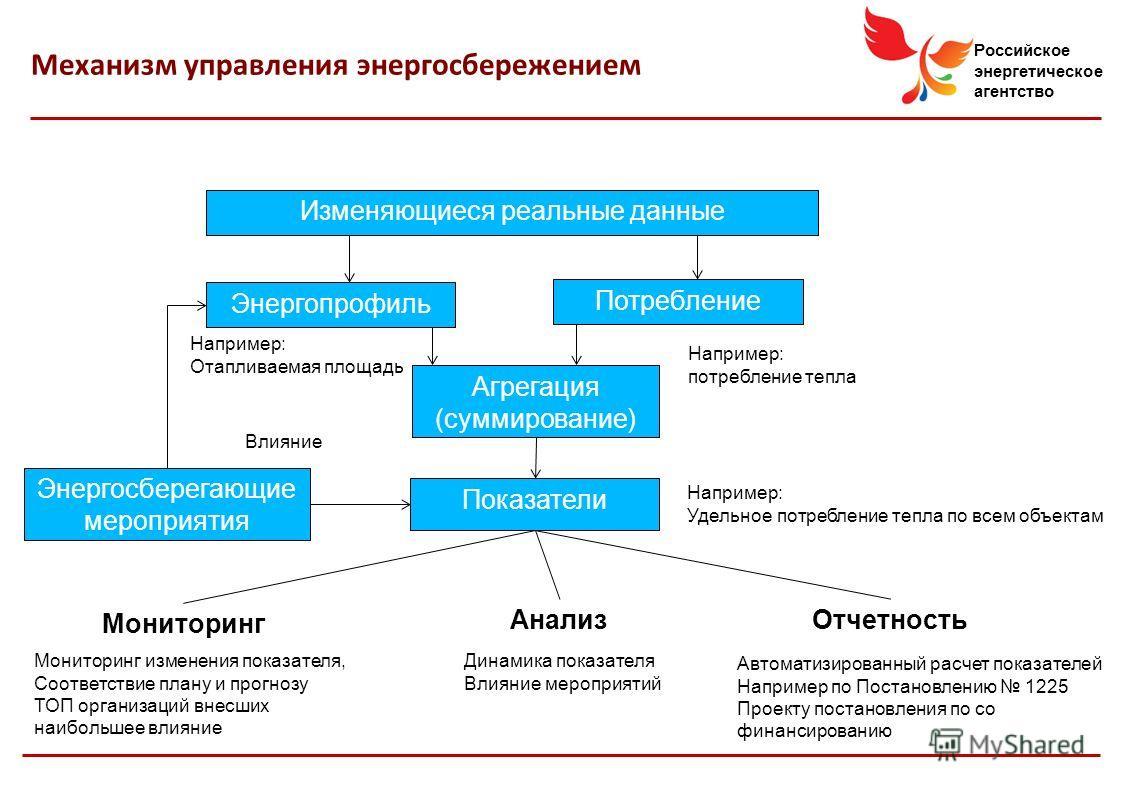 Российское энергетическое агентство Показатели Энергопрофиль Потребление Изменяющиеся реальные данные Энергосберегающие мероприятия Мониторинг Анализ Отчетность Агрегация (суммирование) Например: потребление тепла Например: Отапливаемая площадь Напри