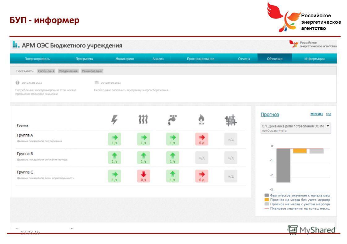 Российское энергетическое агентство 13.08.10 БУП - информер