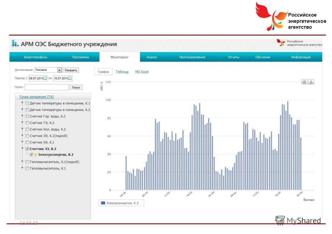 Российское энергетическое агентство 13.08.10