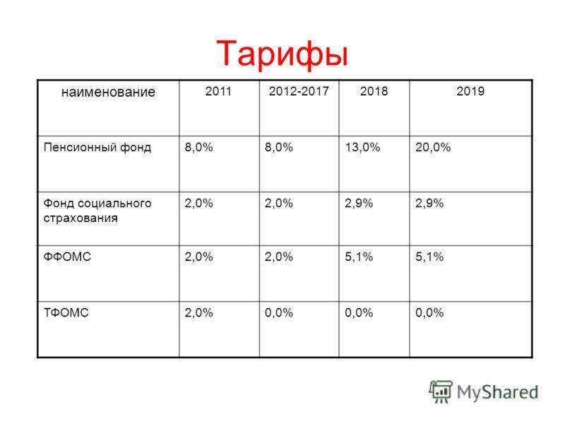 Тарифы наименование 20112012-201720182019 Пенсионный фонд8,0% 13,0%20,0% Фонд социального страхования 2,0% 2,9% ФФОМС2,0% 5,1% ТФОМС2,0%0,0%