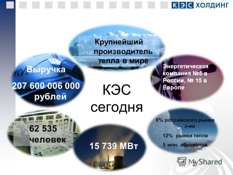 2 КЭС сегодня Выручка 207 600 006 000 рублей 62 535 человек 15 739 МВт Крупнейший производитель тепла в мире Энергетическая компания 5 в России, 15 в Европе 8% российского рынка э-ии 12% рынка тепла 5 млн. абонентов