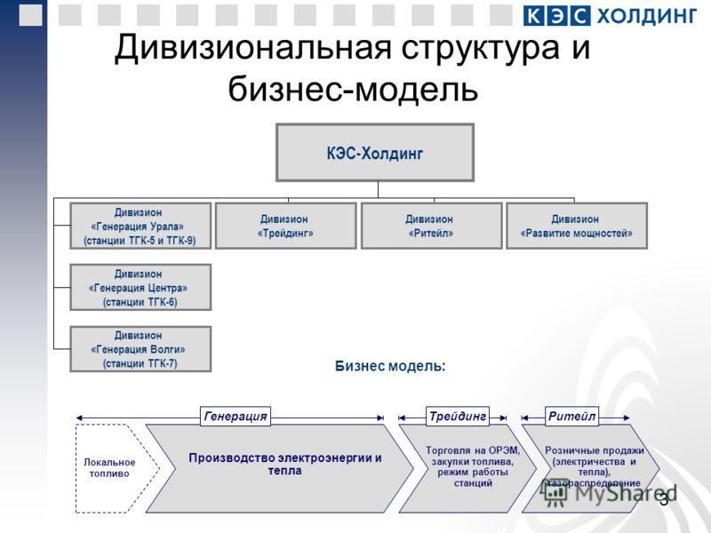 Дивизиональная структура и бизнес-модель 3 КЭС-Холдинг Дивизион «Генерация Урала» (станции ТГК-5 и ТГК-9) Дивизион «Генерация Центра» (станции ТГК-6) Дивизион «Генерация Волги» (станции ТГК-7) Дивизион «Ритейл» Дивизион «Развитие мощностей» Локальное