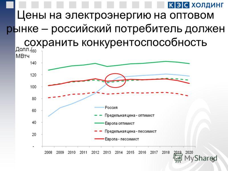 5 Цены на электроэнергию на оптовом рынке – российский потребитель должен сохранить конкурентоспособность Долл./ МВтч