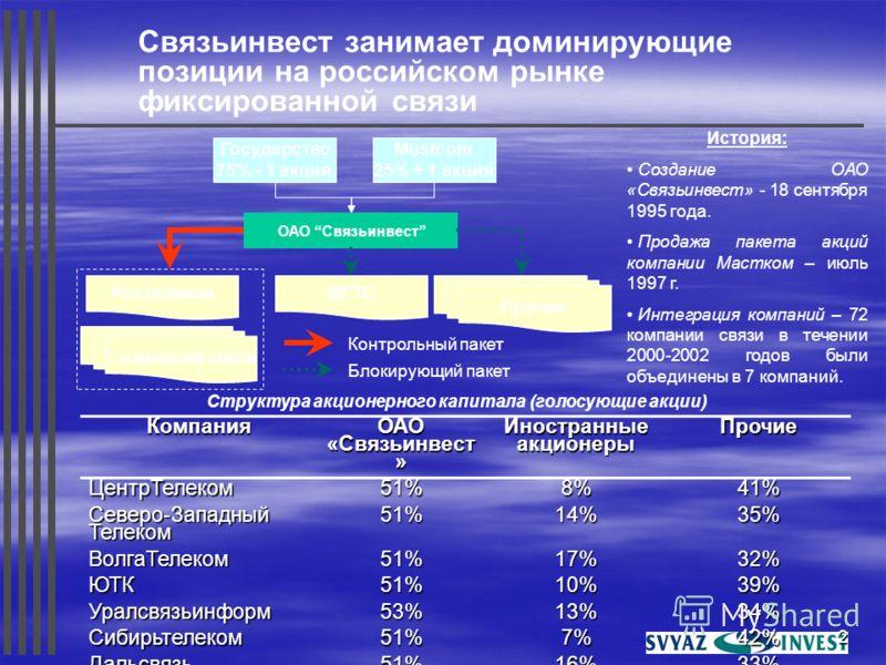 2 Связьинвест занимает доминирующие позиции на российском рынке фиксированной связи Компания ОАО «Связьинвест » Иностранные акционеры Прочие ЦентрТелеком51%8%41% Северо-Западный Телеком 51%14%35% ВолгаТелеком51%17%32% ЮТК51%10%39% Уралсвязьинформ53%1