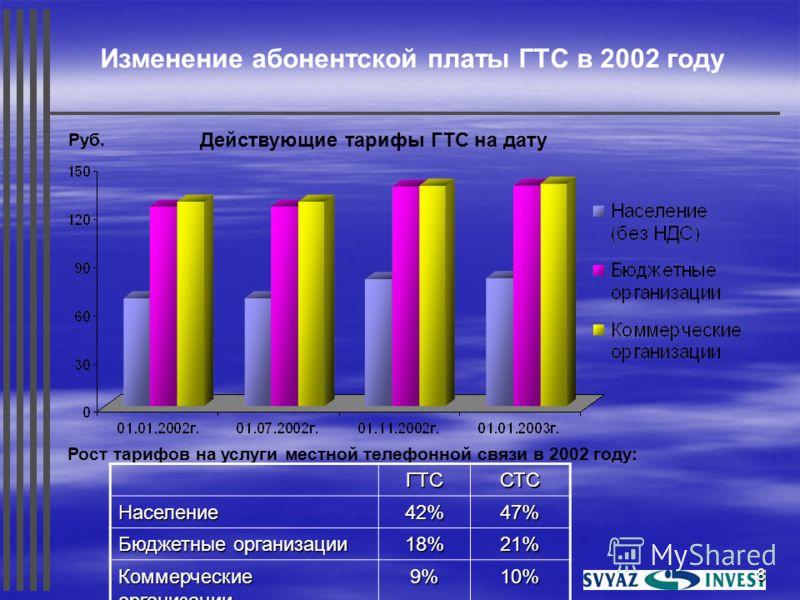 8 Изменение абонентской платы ГТС в 2002 году Руб. Действующие тарифы ГТС на дату Рост тарифов на услуги местной телефонной связи в 2002 году:ГТССТСНаселение42%47% Бюджетные организации 18%21% Коммерческие организации 9%10%