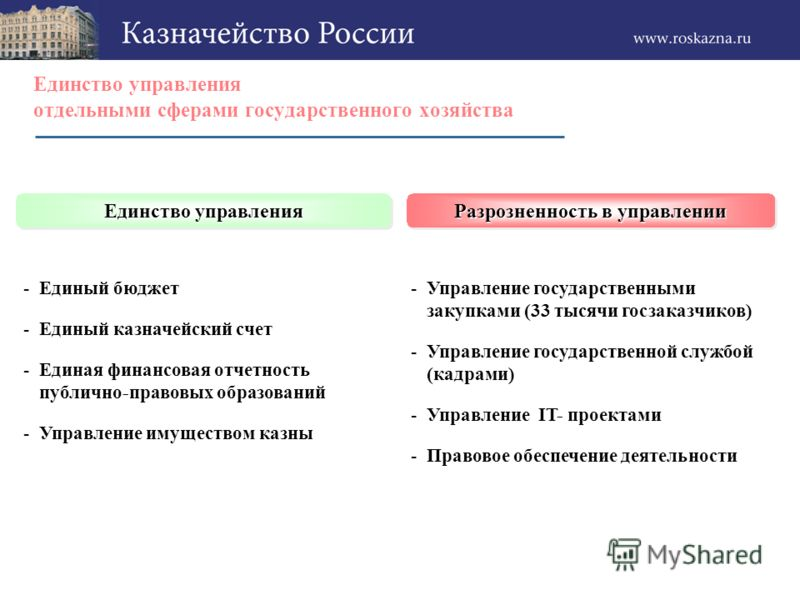 Контрактация отношений государства по предоставлению услуг -Государственно-частные партнерства на контрактной основе -Развитие отношений по аутсорсингу оказания государственных услуг -Выделение средств из бюджетов на контрактной основе (переход от см
