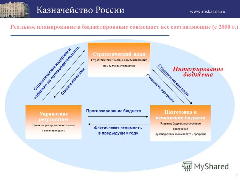 2 Реформирование бюджетного процесса в Российской Федерации (2004-2008) Ежегодный бюджет Использование средств в соответствии с планом Индексация ранее осуществленных расходов ирегулярный бюджет Отчетность об использовании средств Ежегодный бюджет Ис