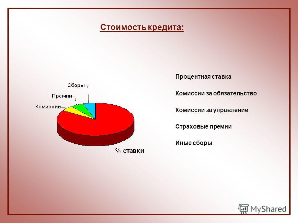Стоимость кредита: Процентная ставка Комиссии за обязательство Комиссии за управление Страховые премии Иные сборы