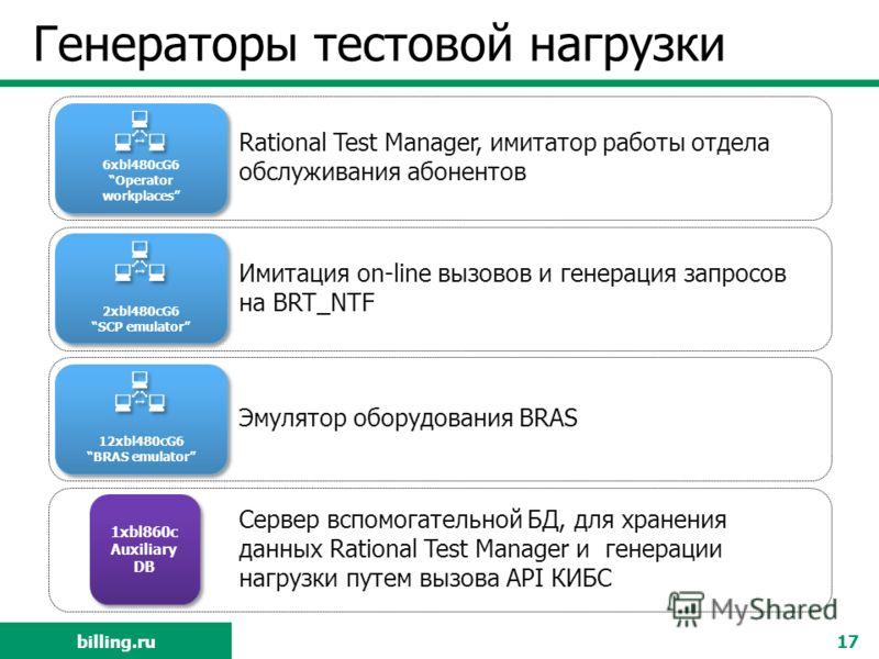 billing.ru Генераторы тестовой нагрузки 17 6xbl480cG6 Operator workplaces Rational Test Manager, имитатор работы отдела обслуживания абонентов Имитация on-line вызовов и генерация запросов на BRT_NTF Эмулятор оборудования BRAS Сервер вспомогательной
