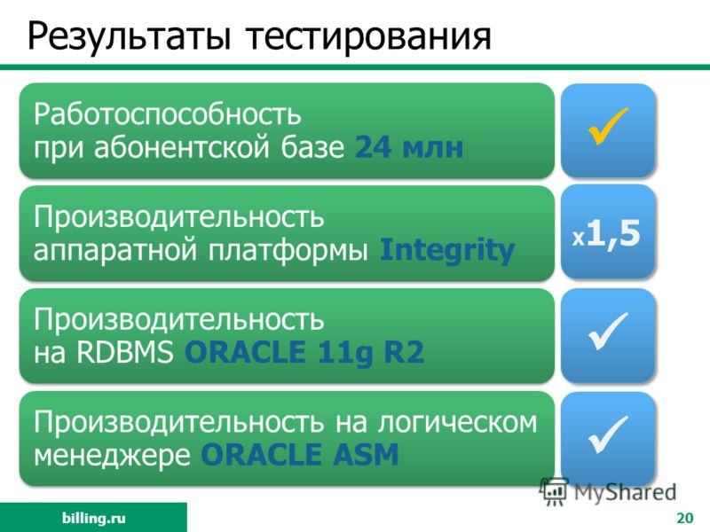 billing.ru Результаты тестирования Работоспособность при абонентской базе 24 млн Производительность аппаратной платформы Integrity Производительность на RDBMS ORACLE 11g R2 Производительность на логическом менеджере ORACLE ASM 20 X 1,5