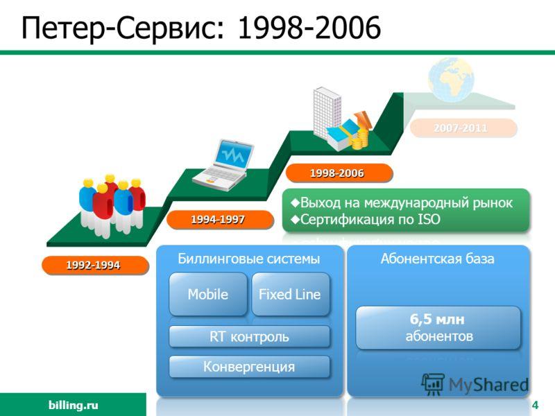 billing.ru Петер-Сервис: 1998-2006 4 1992-1994 1994-1997 1998-2006 2007-2011