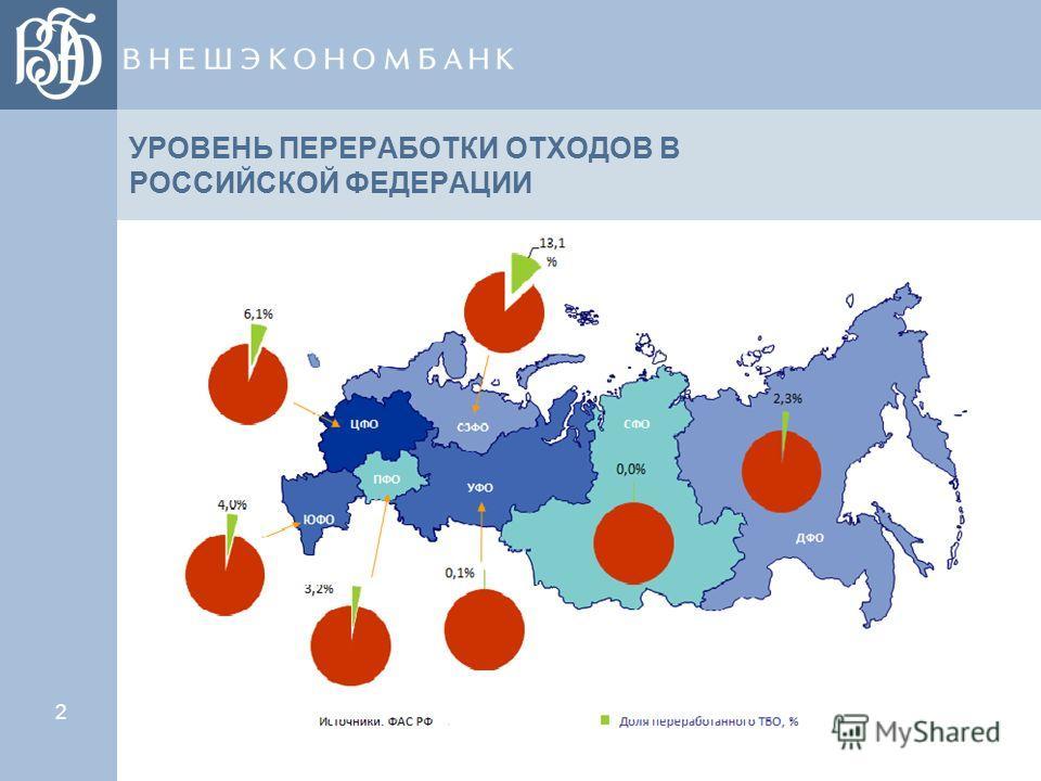 2 УРОВЕНЬ ПЕРЕРАБОТКИ ОТХОДОВ В РОССИЙСКОЙ ФЕДЕРАЦИИ