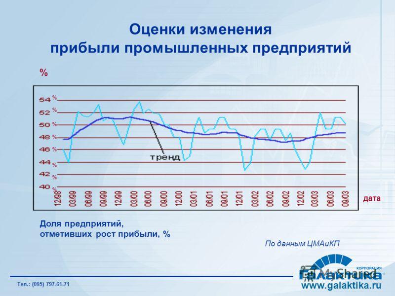 Оценки изменения прибыли промышленных предприятий Доля предприятий, отметивших рост прибыли, % По данным ЦМАиКП % дата % % % % % % % % www.galaktika.ru Тел.: (095) 797-61-71