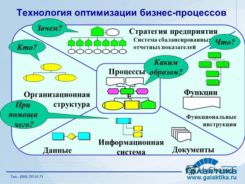 ET 2 ET 1 Процессы Данные Организационная структура 1 Стратегия предприятия Система сбалансированных отчетных показателей F 1 F 12 F 111 F 112 F 11 Функции Функциональные инструкции Информационная система Документы Кто? Зачем? Каким образом? Что? При