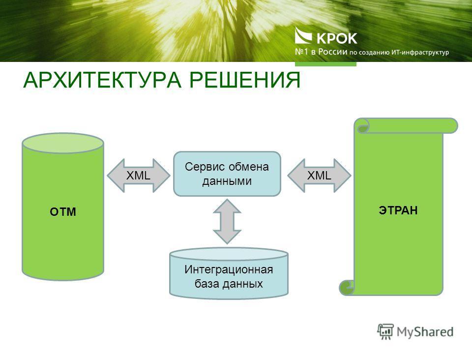АРХИТЕКТУРА РЕШЕНИЯ ОТМ ЭТРАН Интеграционная база данных Сервис обмена данными XML