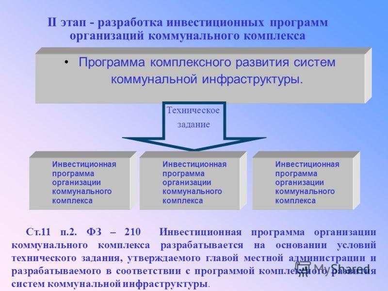 II этап - разработка инвестиционных программ организаций коммунального комплекса Программа комплексного развития систем коммунальной инфраструктуры. Техническое задание Инвестиционная программа организации коммунального комплекса Ст.11 п.2. ФЗ – 210