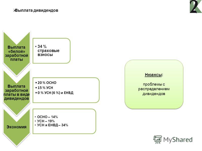Выплата дивидендов Выплата «белой» заработной платы 34 % страховые взносы Выплата заработной платы в виде дивидендов 20 % ОСНО 15 % УСН 0 % УСН (6 %) и ЕНВД Экономия ОСНО – 14% УСН – 19% УСН и ЕНВД – 34% Нюансы: проблемы с распределением дивидендов Н