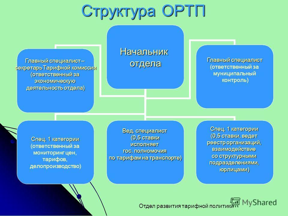 Структура ОРТП Отдел развития тарифной политикиНачальникотдела Спец. 1 категории (ответственный за мониторинг цен, тарифов, делопроизводство) Вед. специалист (0,5 ставки исполняет гос. полномочия по тарифам на транспорте) Спец. 1 категории (0,5 ставк