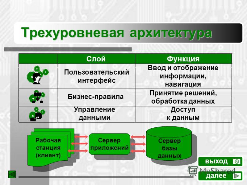 Трехуровневая архитектура Пользовательский интерфейс Ввод и отображение информации, навигация Бизнес-правила Принятие решений, обработка данных Управление данными Доступ к данным СлойФункция далее выход Рабочая станция (клиент) Сервер приложений Серв