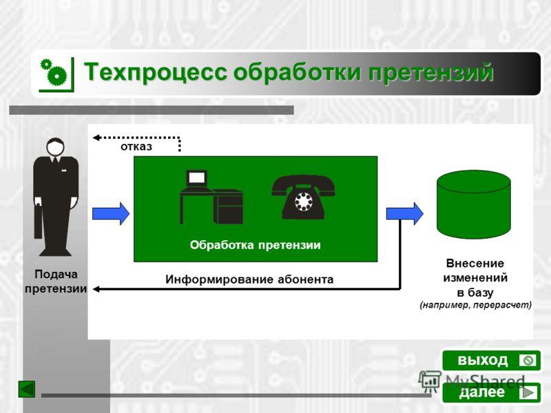 Техпроцесс обработки претензий далее выход Внесение изменений в базу (например, перерасчет) Подача претензии отказ Информирование абонента Обработка претензии