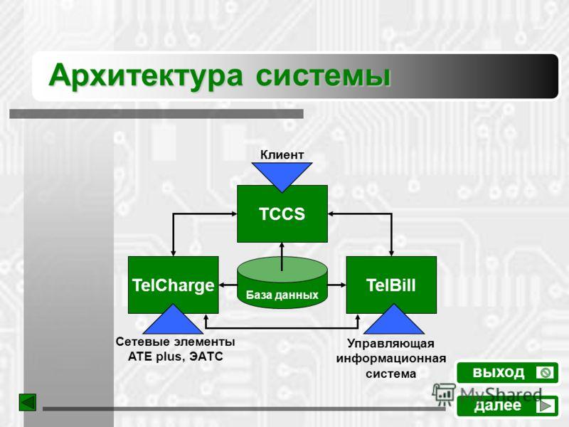 Архитектура системы далее выход TelBill TelCharge TCСS База данных Клиент Сетевые элементы ATE plus, ЭАТС Управляющая информационная система