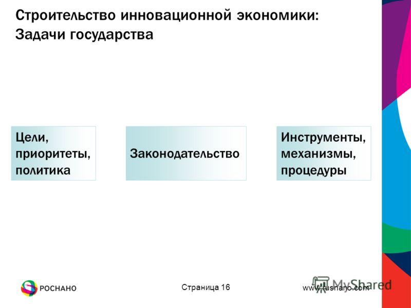 www.rusnano.com Страница 16 Строительство инновационной экономики: Задачи государства Цели, приоритеты, политика Законодательство Инструменты, механизмы, процедуры