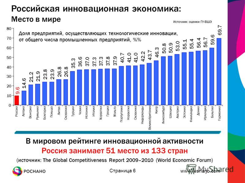www.rusnano.com Страница 6 Российская инновационная экономика: Место в мире Источник: оценки ГУ-ВШЭ В мировом рейтинге инновационной активности Россия занимает 51 место из 133 стран (источник: The Global Competitiveness Report 2009–2010 (World Econom
