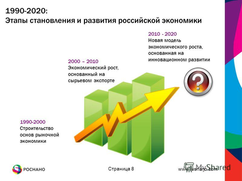 www.rusnano.com Страница 8 1990-2000 Строительство основ рыночной экономики 2000 – 2010 Экономический рост, основанный на сырьевом экспорте 2010 - 2020 Новая модель экономического роста, основанная на инновационном развитии 1990-2020: Этапы становлен